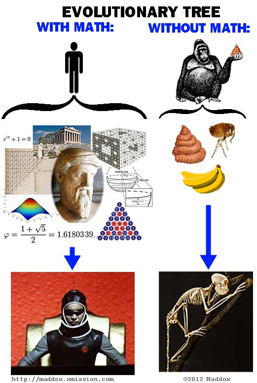 Evolutionary tree with and without math.